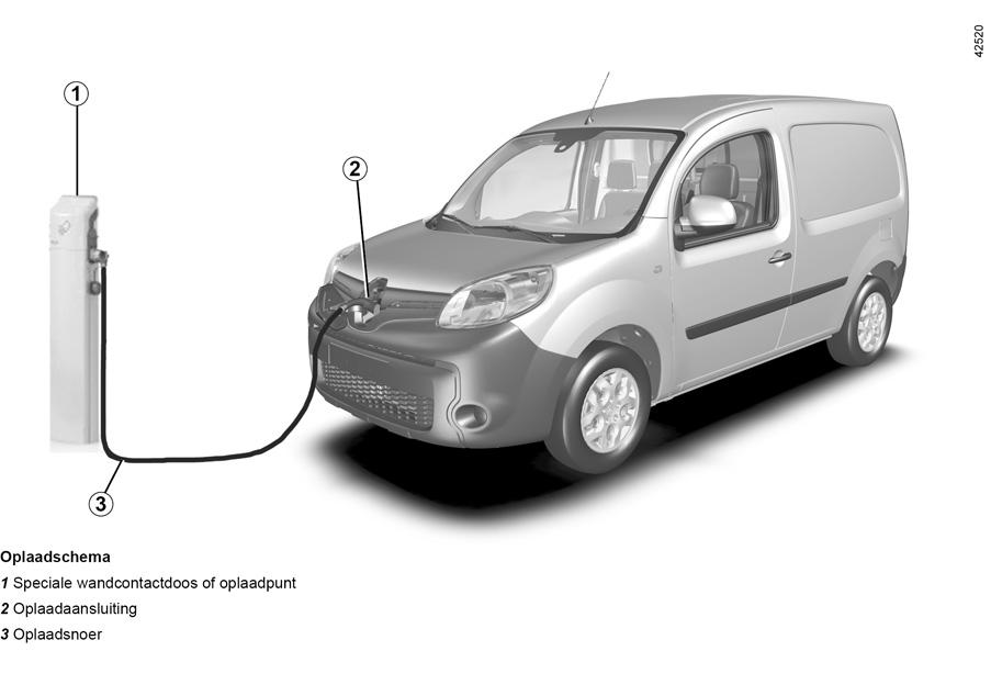 E Guide Renault Com Kangoo Ze Laat De Technologie In Uw Auto U
